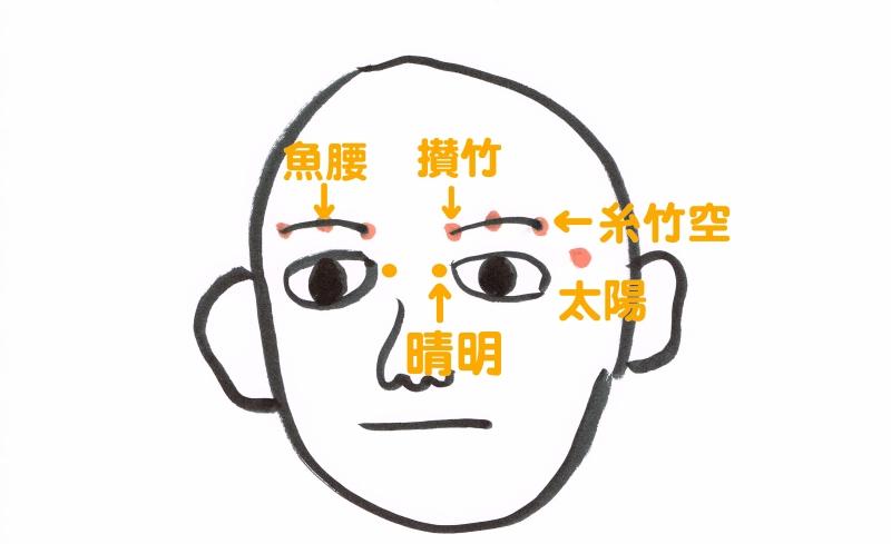 眼精疲労 顔のツボ